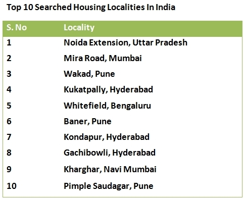 Top 10 Searched Housing Locations in India